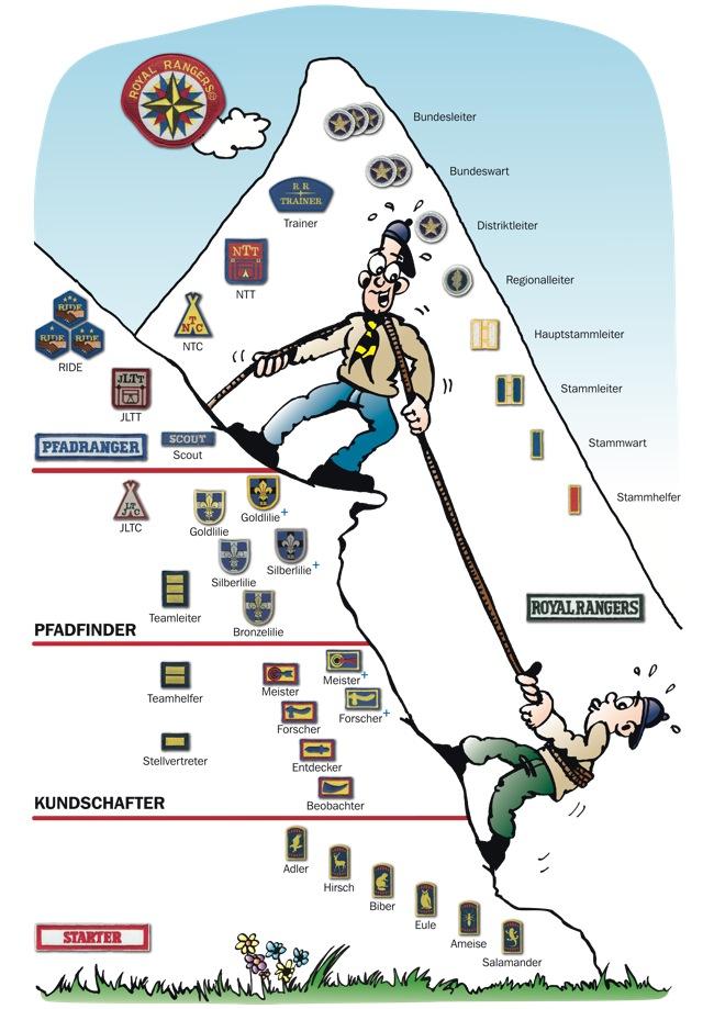 Der RR Stufenpfad